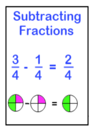 Learn subtracting fractions by using easy to understand lessons and practice this skill by printing free worksheets on this key concept.